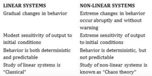 Linear and Nonlinear Systems