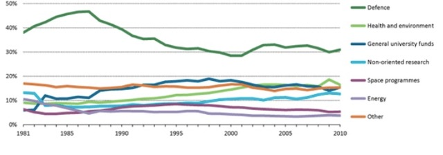 energy research OECD